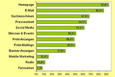 Onlinemarketing-Trends-2012-Diagramm