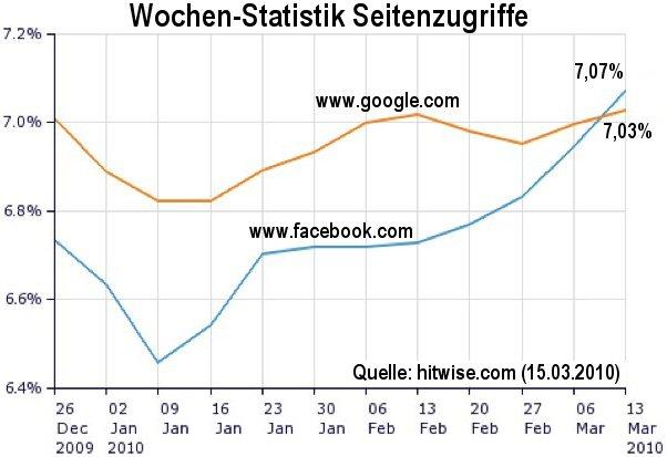 Mehr Zugriffe auf die Domain facebook.com als auf google.com