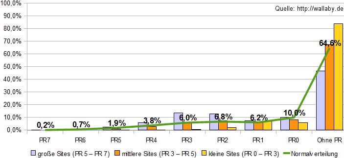 PageRank Verteilung von Backlinks abb01 pagerank verteilung