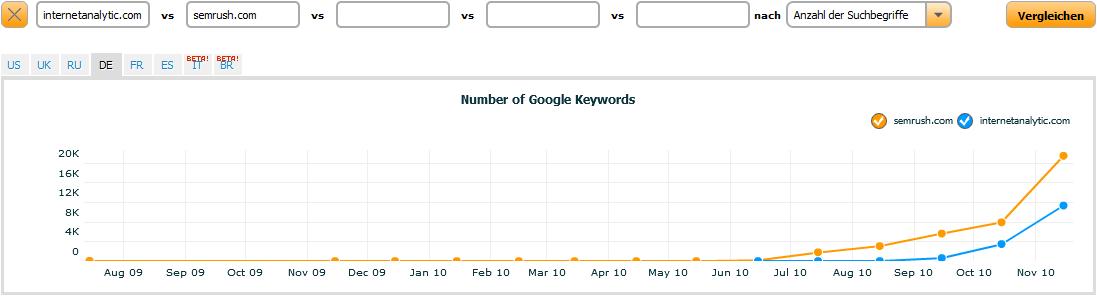 SEMrush Trends Domainvergleich