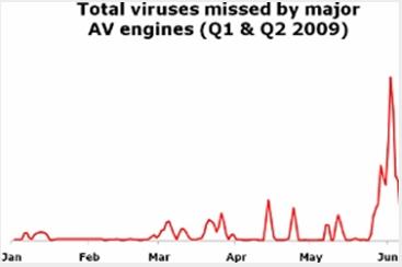 email-viren-juni2009